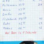 1988 Wörth-3 mann in 1er sec.